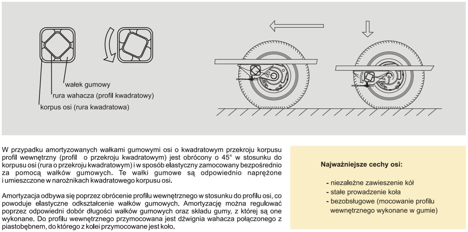 Zasada działania amortyzacji na wałkach gumowych w osiach o kwadratowym przekroju korpusu